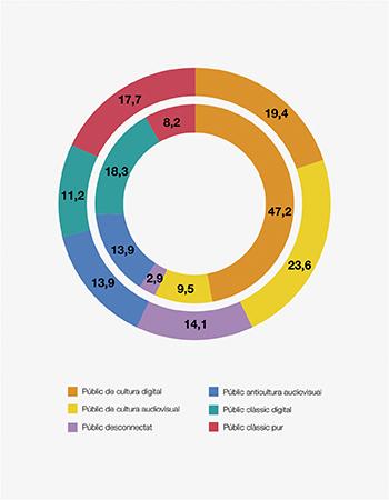 grafic aportacions 55 tipologies color